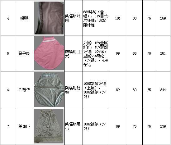 防辐射服十大排名列表二